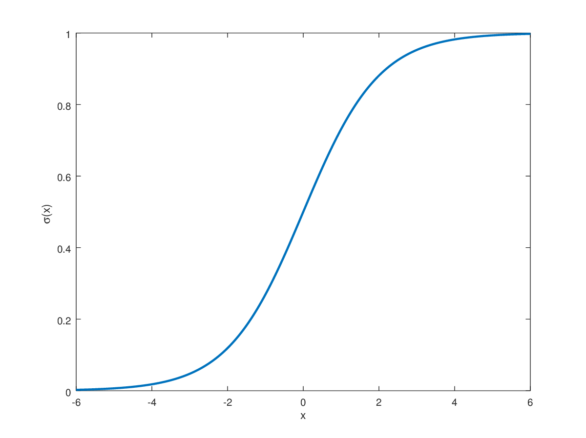 the sigmoid function (a.k.a. the logistic function) and its derivative